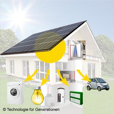Die optimale Nutzung jedes Sonnenstrahls