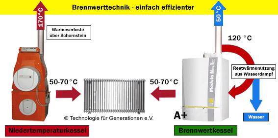 Vergleich zwischen Niedertemperatur- und Brennwertkessel