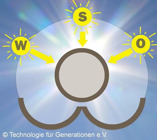 Sonneneinstrahlung auf eine Solarröhre